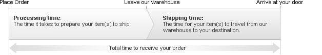 shiptime